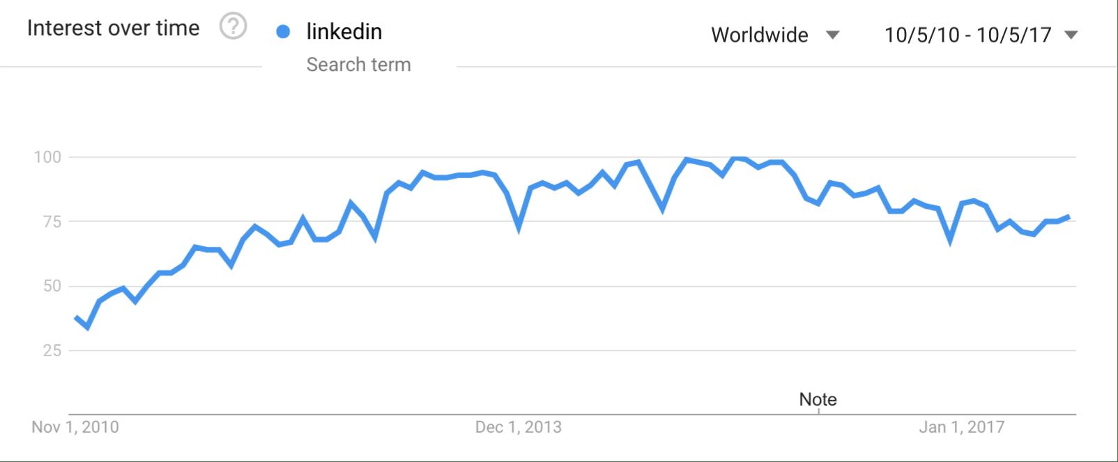Tendencias de búsqueda de Google – LinkedIn