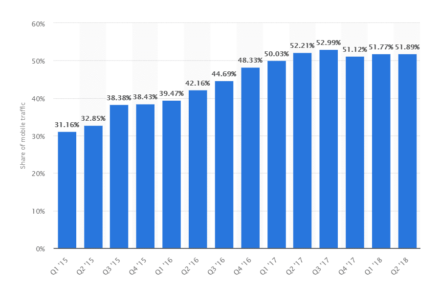 Tráfico de los sitios web en dispositivos móviles