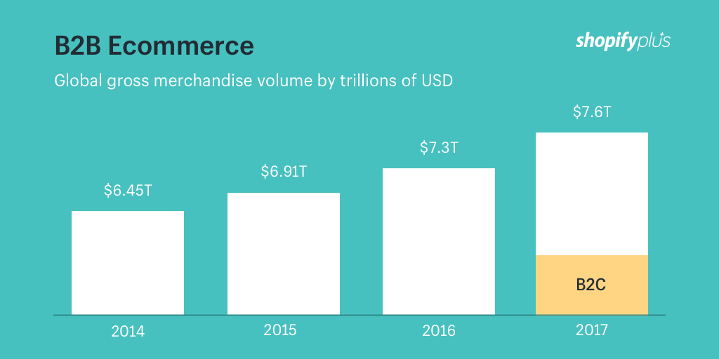 Comercio electrónico B2B