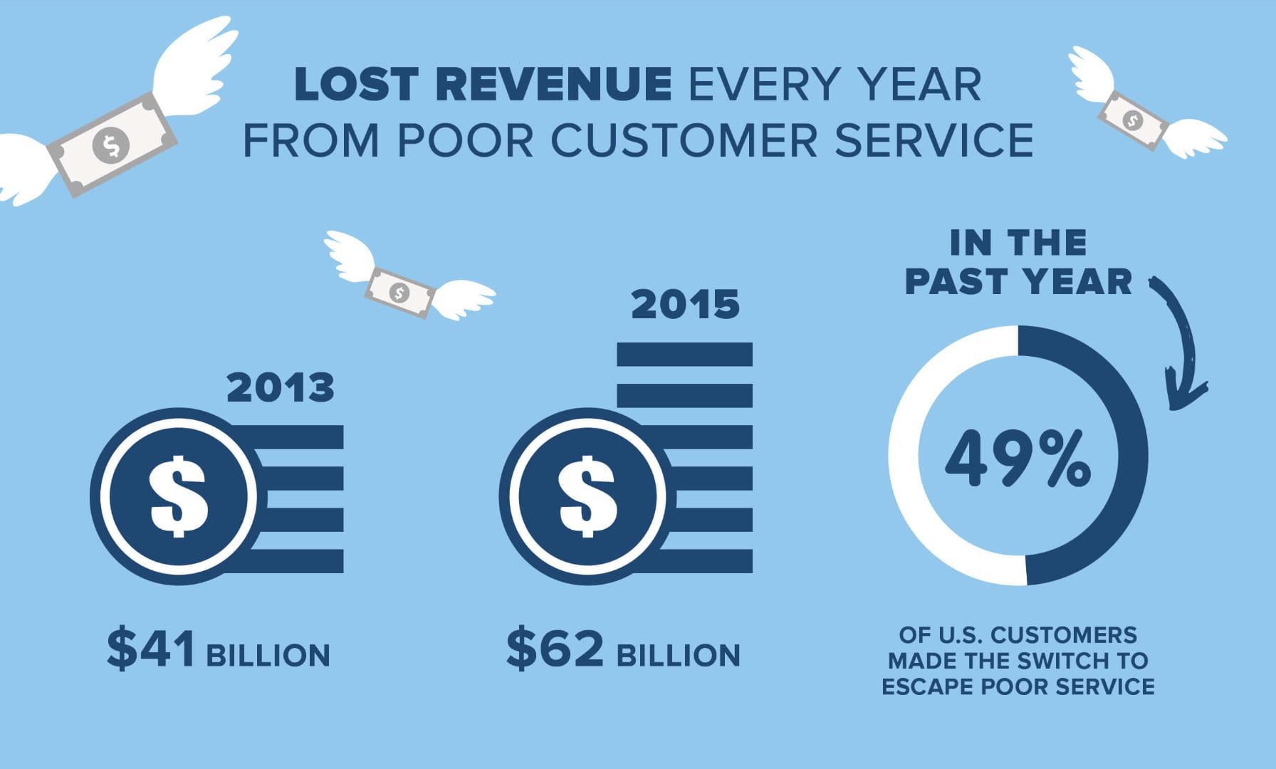 Pérdida de ingresos por un servicio de atención al cliente deficiente