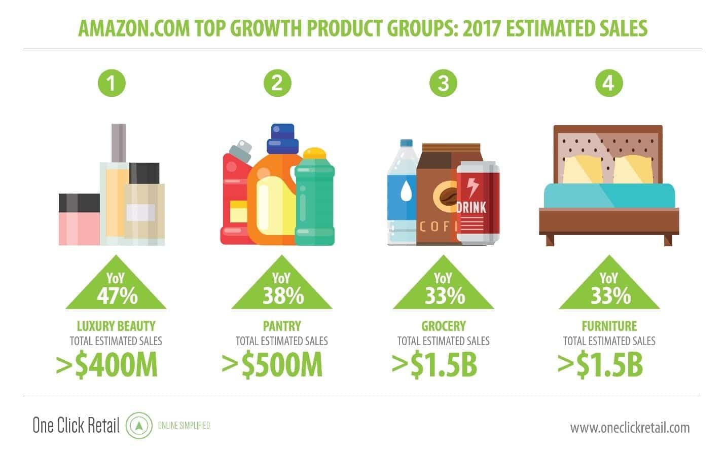 Productos de mayor crecimiento en Amazon