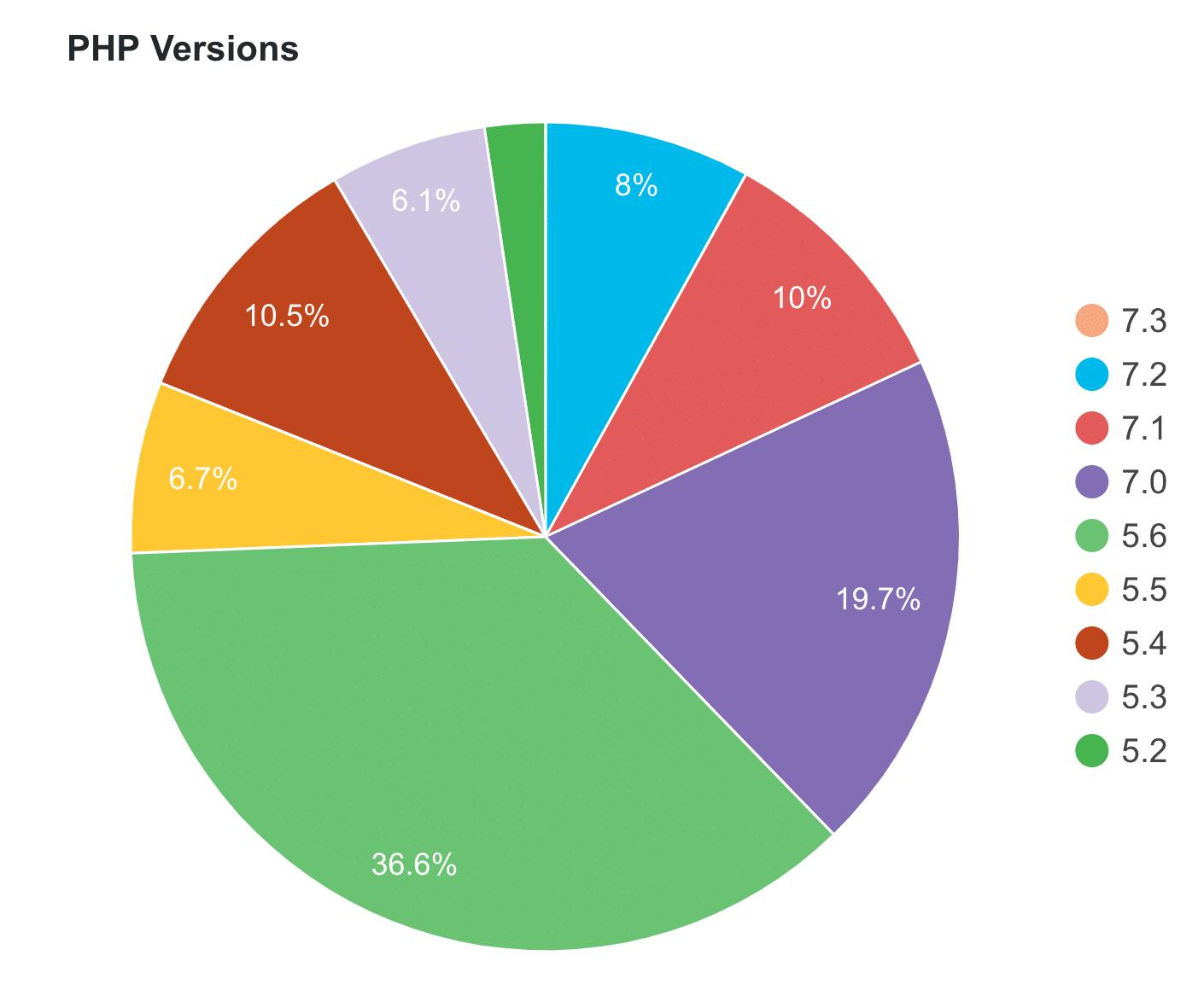 Uso de cada versión de PHP en sitios de WordPress