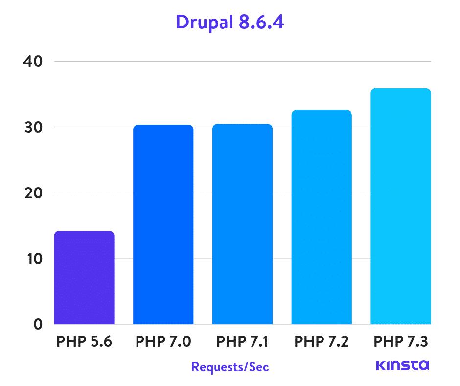 Drupal Puntos de Referencia de PHP