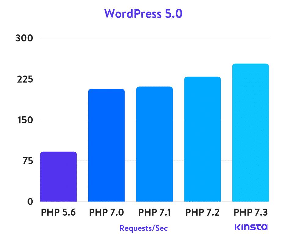Puntos de referencia de PHP en WordPress 5.0