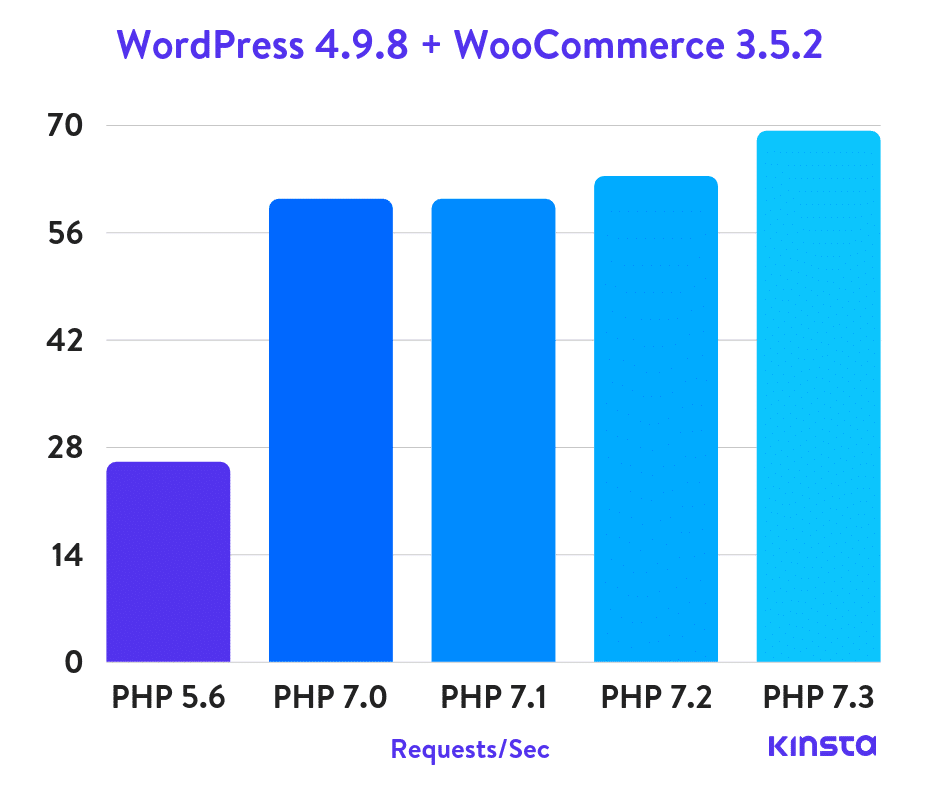 WordPress 4.9.8 + WooCommerce Puntos de Referencia de PHP