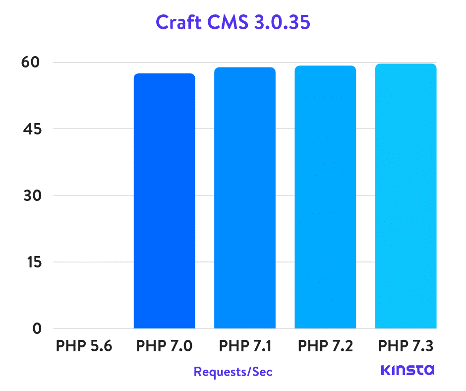 Puntos de referencia de Craft CMS