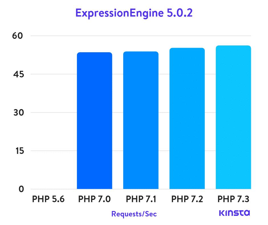 Puntos de referencia de ExpressionEngine PHP