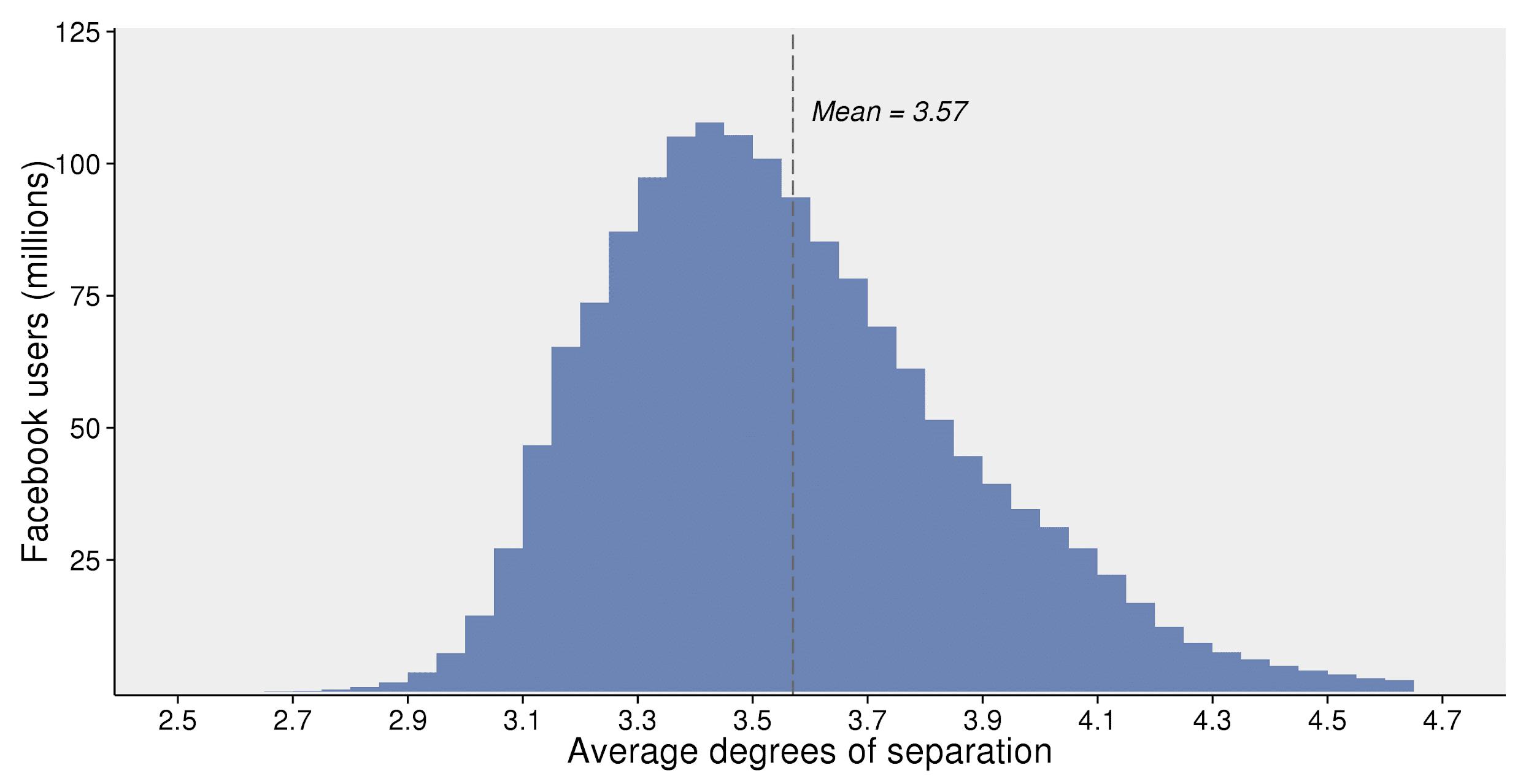 Grados de separación promedios en Facebook