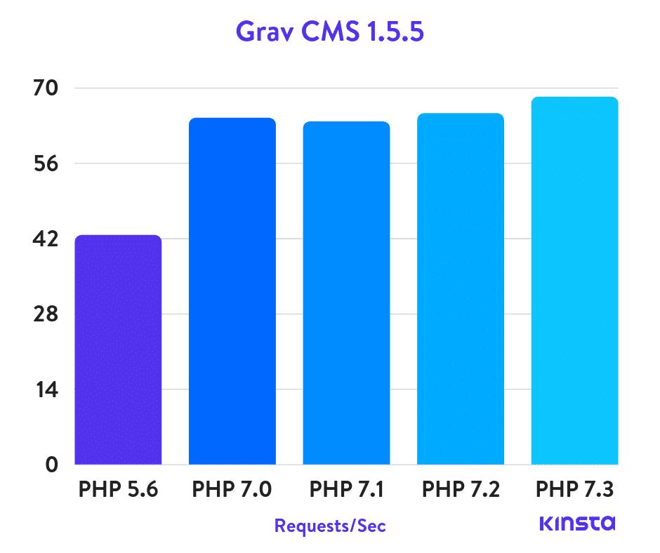 Grav CMS Puntos de Referencia de PHP