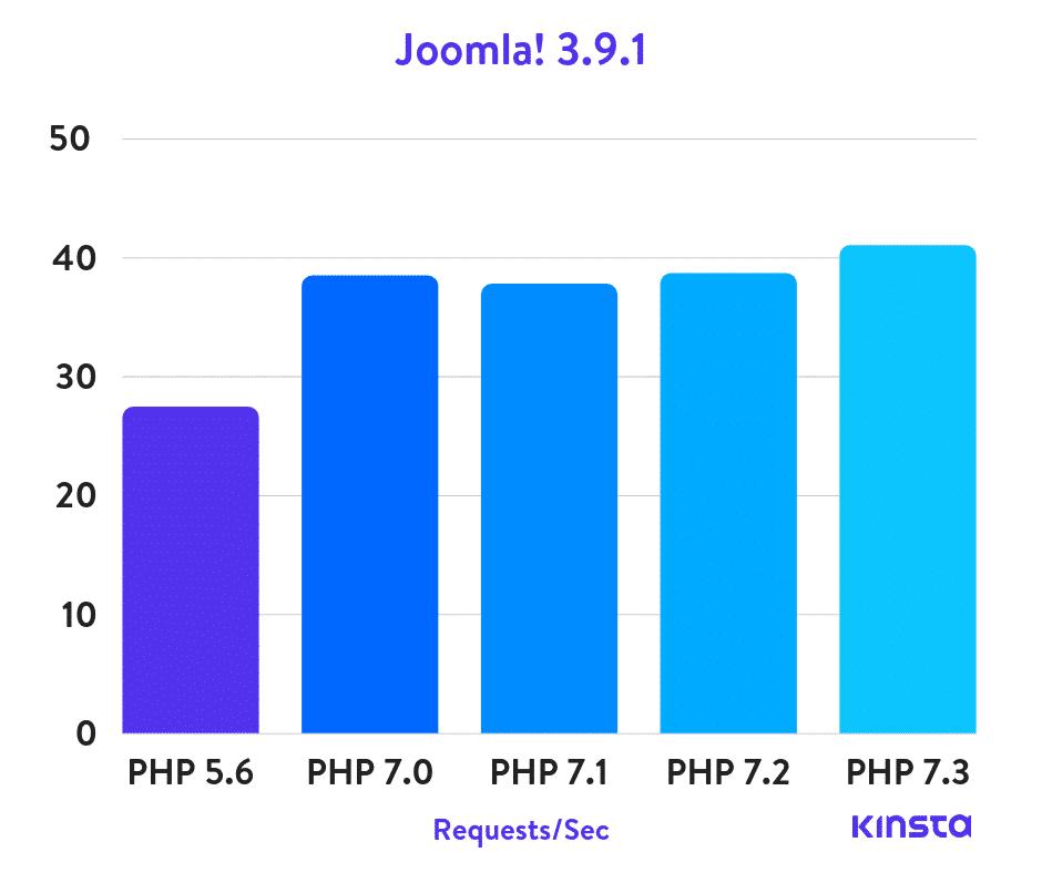 Joomla! Puntos de Referencia de PHP