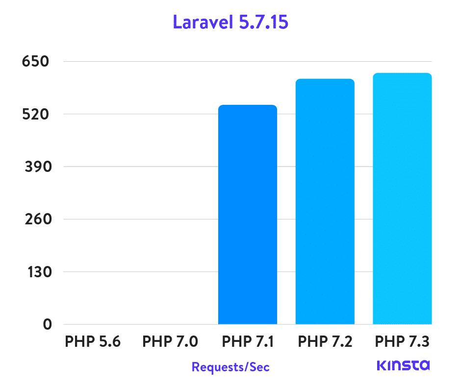 Laravel 5.7.15 Puntos de referencia de PHP