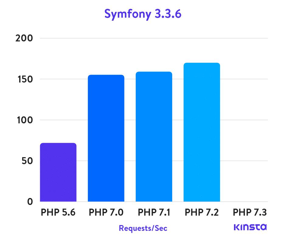 Symfony 3.3.6 Puntos de Referencia de PHP
