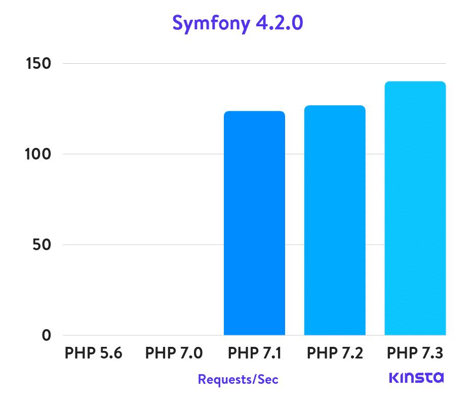 Symfony 4.2.0 puntos de referencia de PHP