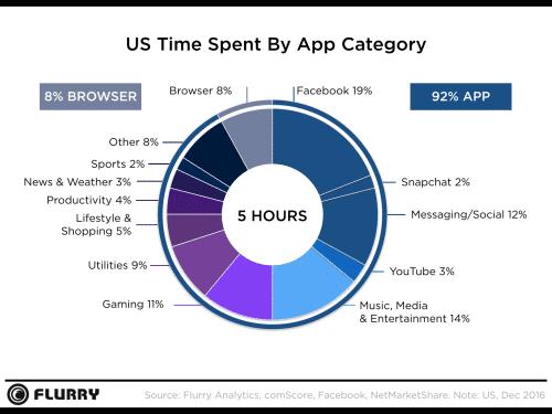 Tiempo de uso por categoría de app en los EU