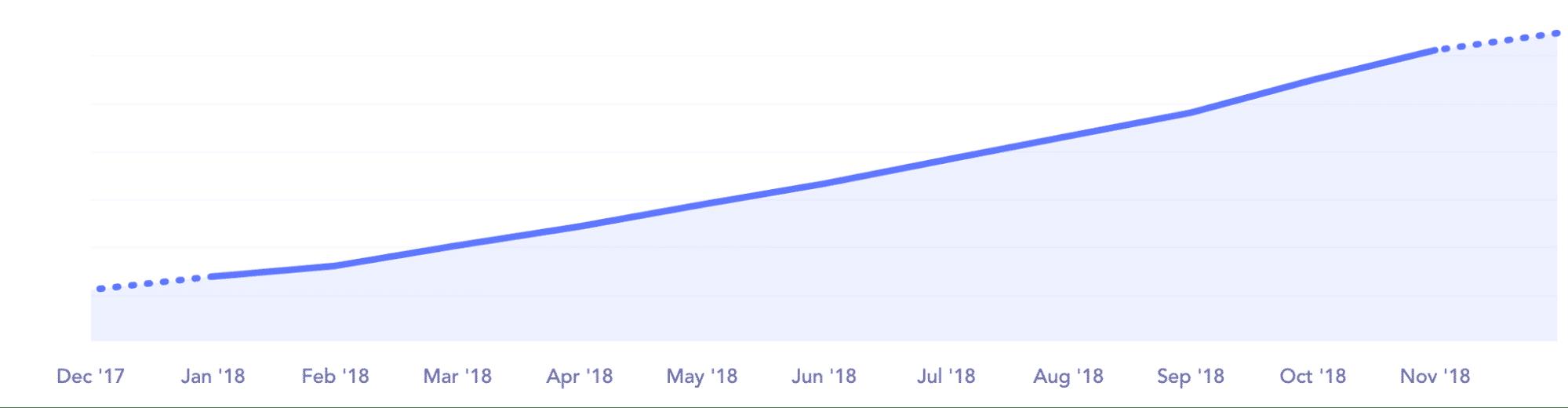 Tasa de crecimiento de clientela