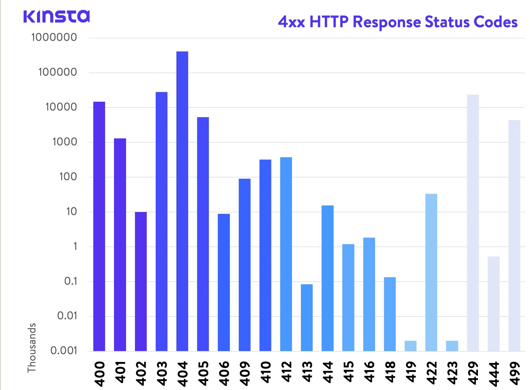 Códigos de estatus de respuesta HTTP 4xx