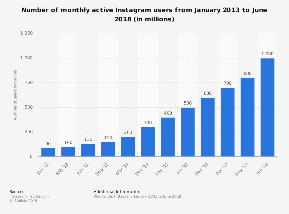 Usuarios activos al mes en Instagram