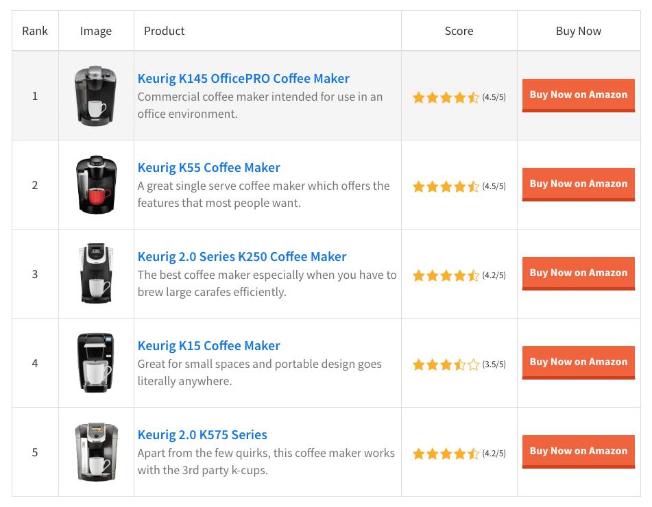 Tabla de comparación de Amazon Associates