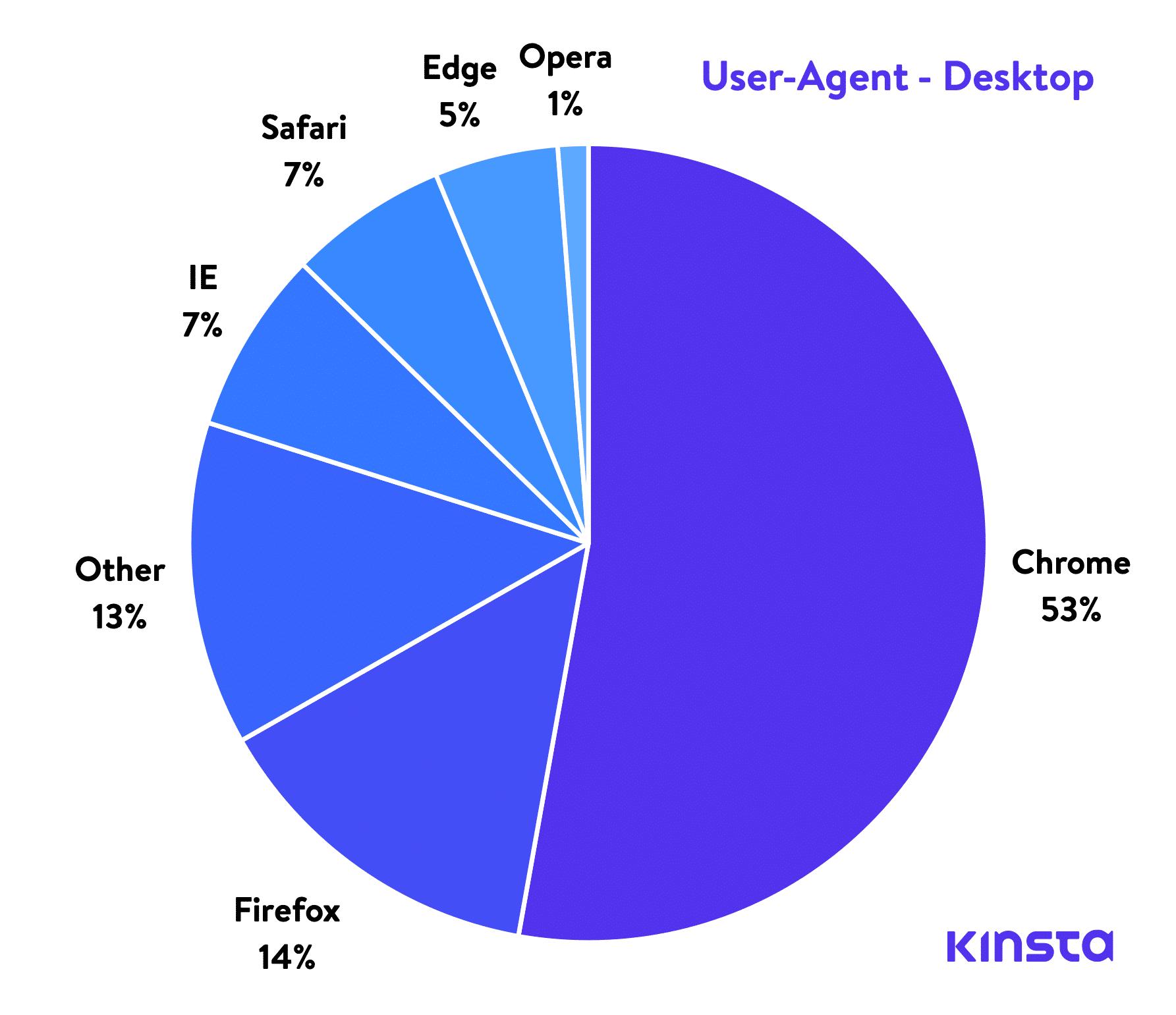 User-agent en computadora de escritorio