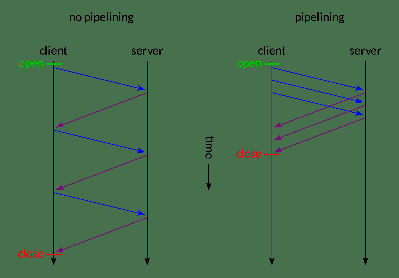 Sin pipelining vs pipelining