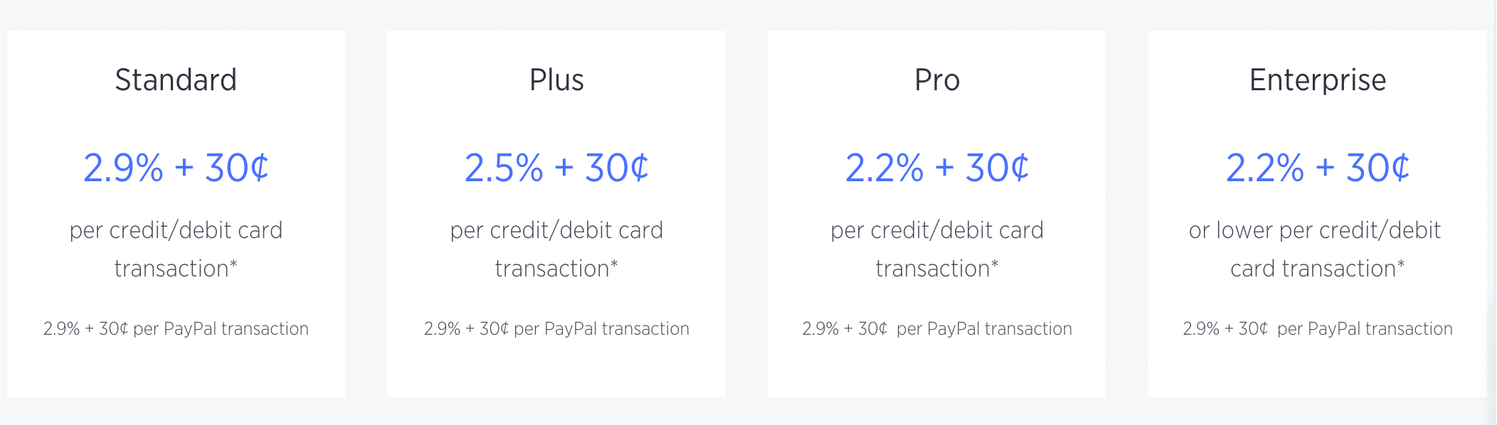 Tarifas de transacción de BigCommerce
