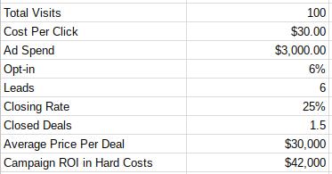 Costo de Google AdWords