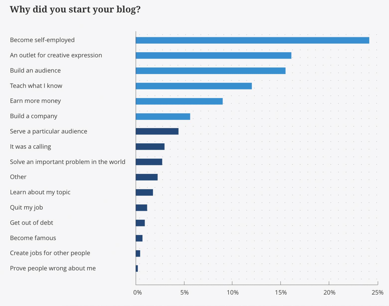 ¿Por qué comenzó su blog?
