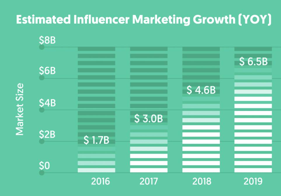 Crecimiento del influencer marketing (fuente de la imagen: Influencer Marketing Hub)