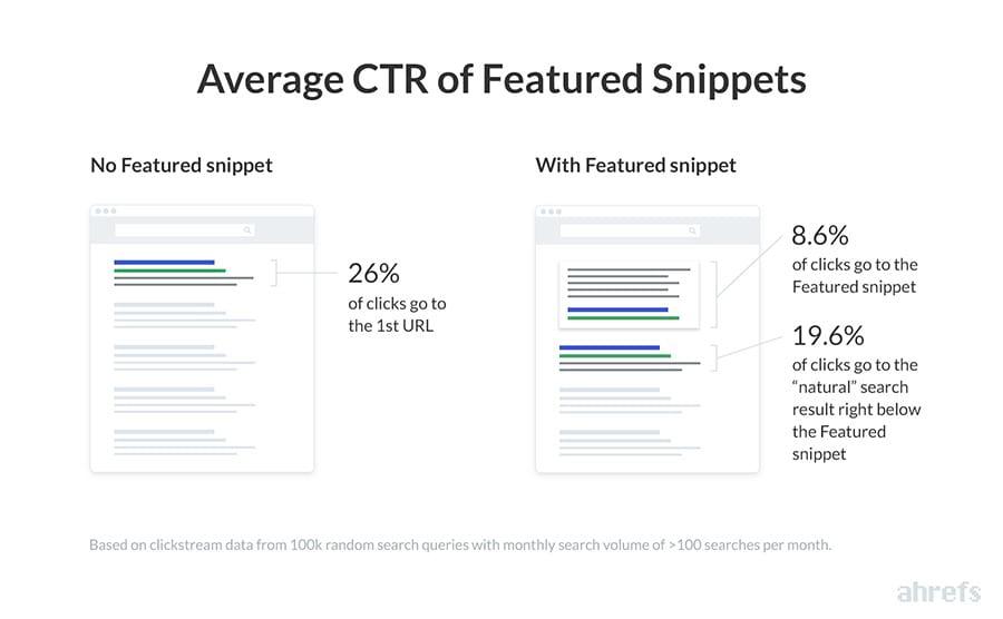 CTR (Clickthrough rate) promedio de los snippets destacados (fuente de la imagen: Ahrefs)
