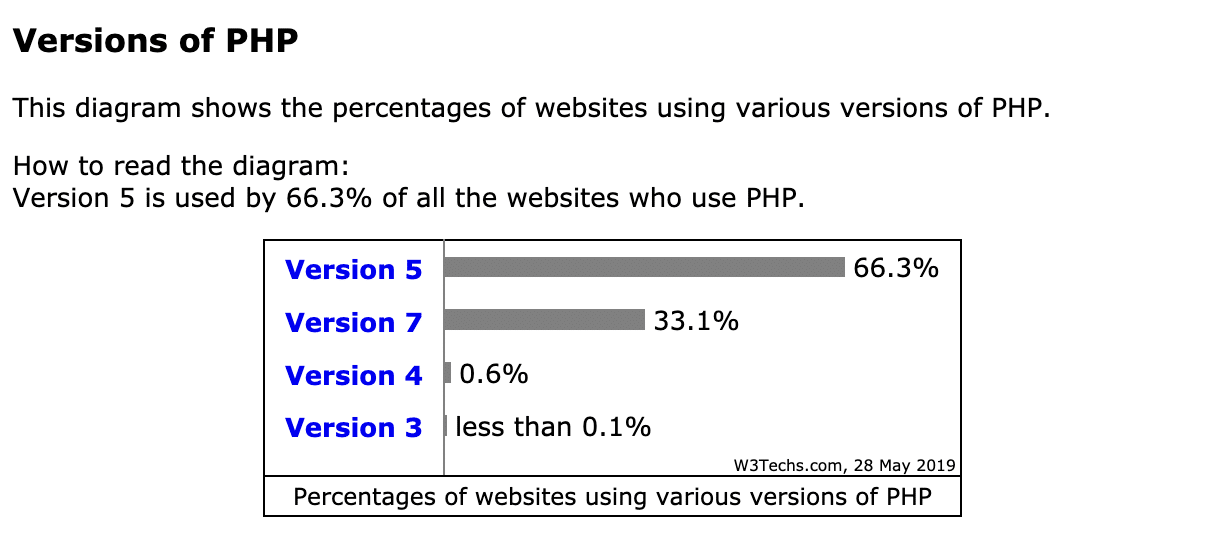 Uso de PHP (Mayo 2019)