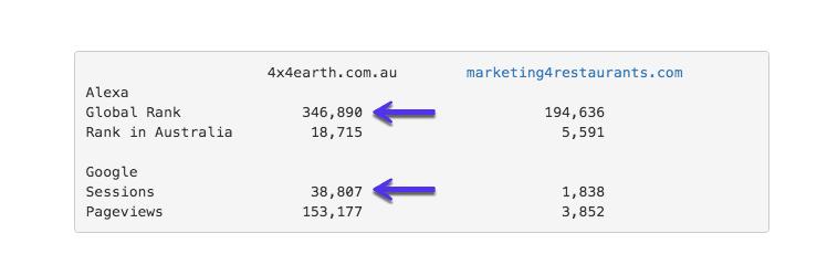 Alexa vs Google Analytics