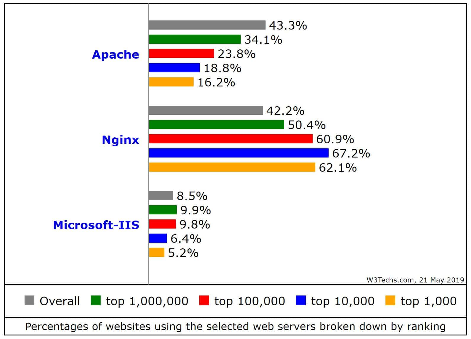 Porcentaje de sitios web usando Nginx