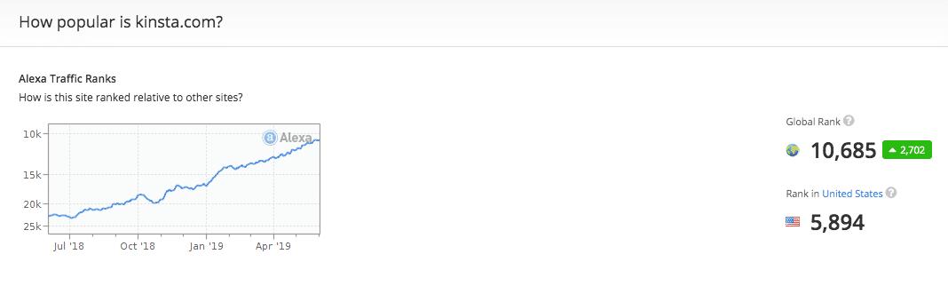 Ranking del tráfico de Alexa