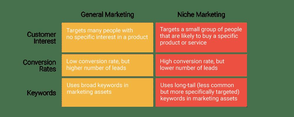 Comparación entre general y nicho de mercadotecnia