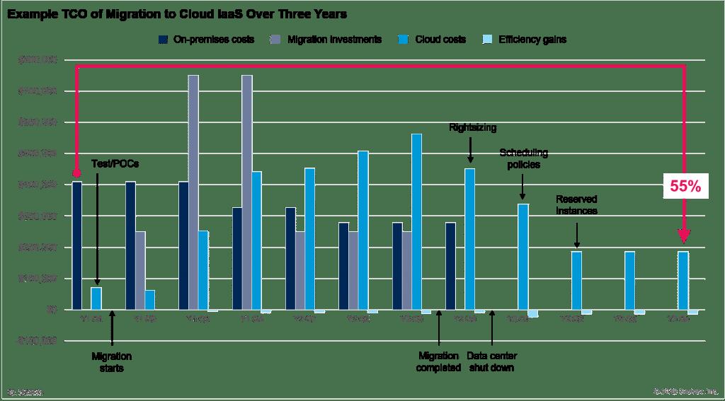 Coste total de la migración a la nube