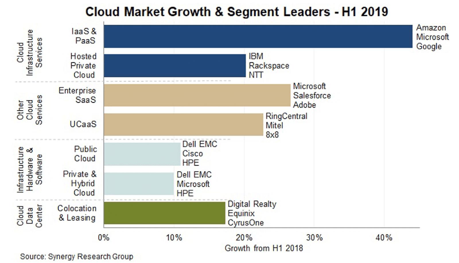 Crecimiento del mercado de la nube y líderes del segmento