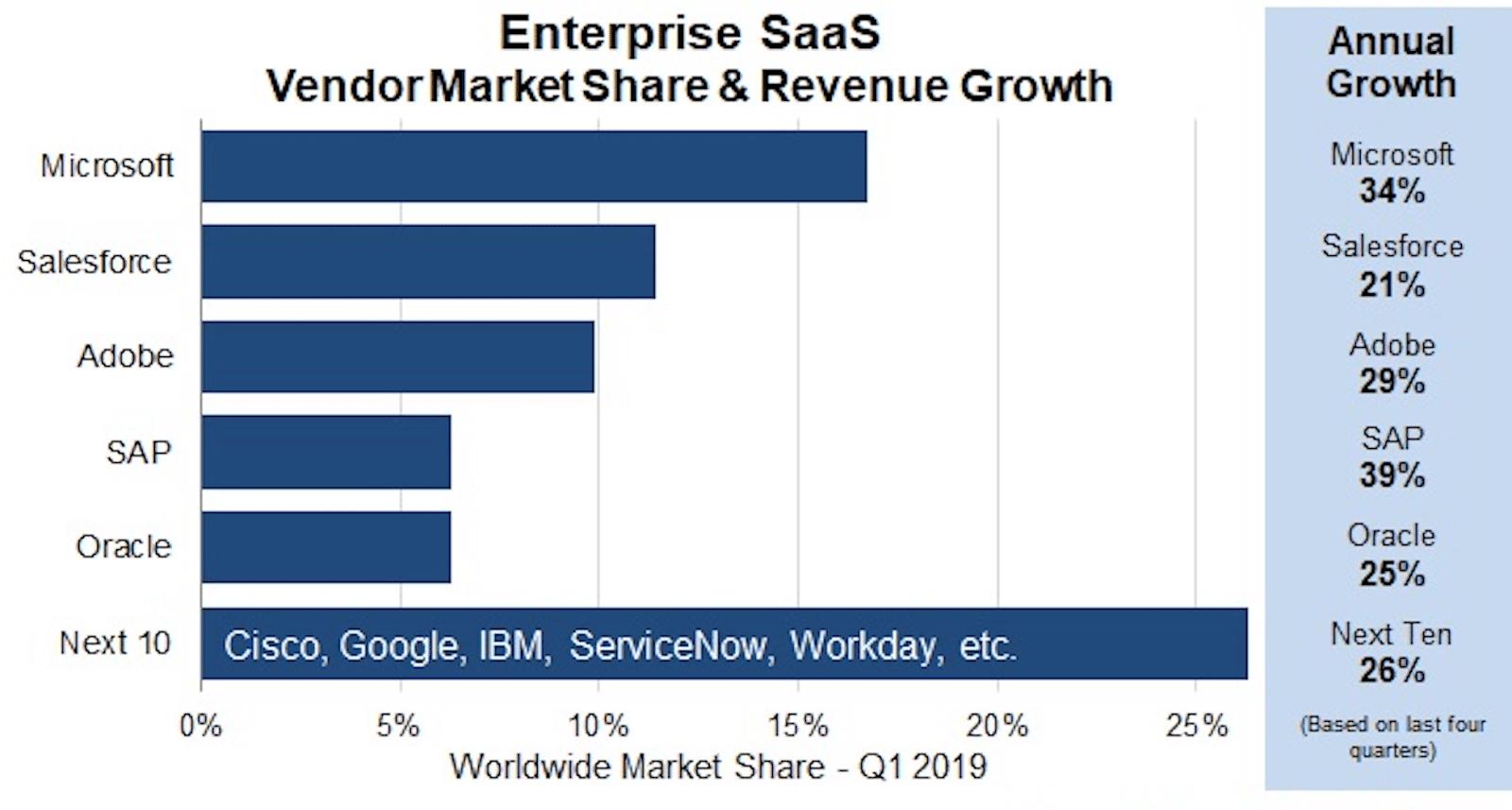 Cuota de mercado de SaaS y crecimiento de los ingresos