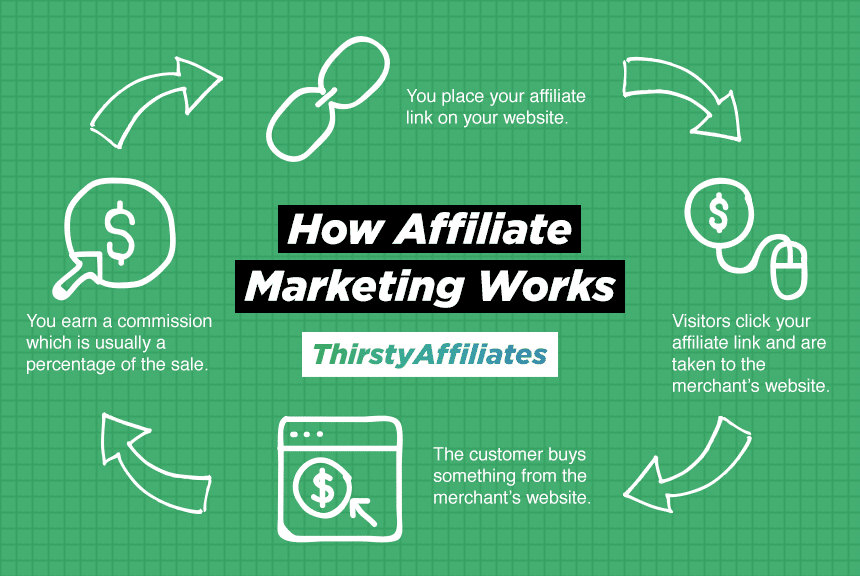 Ejemplo de cómo funciona el marketing de afiliación