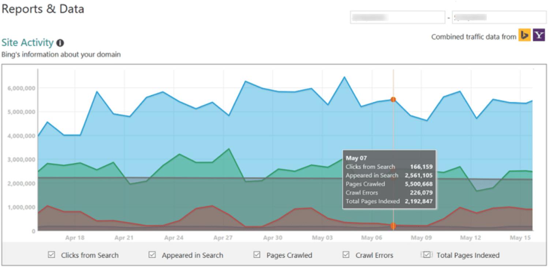 Informes y datos de Bing