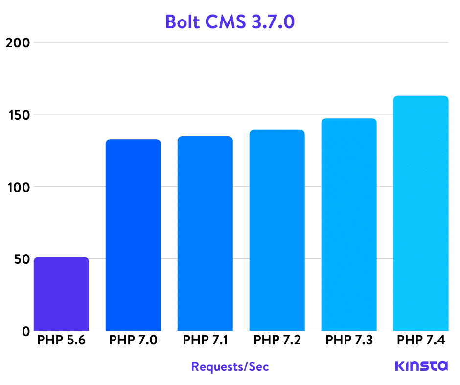 Bolt CMS PHP benchmarks