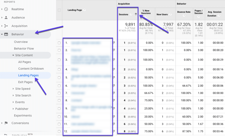 Búsqueda de páginas de bajo rendimiento (para mejorar) en Google Analytics