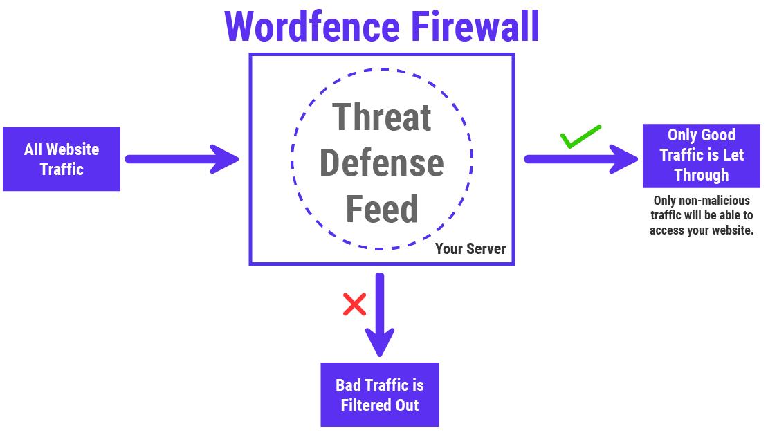 Cómo funciona el Wordfence Firewall (WAF)