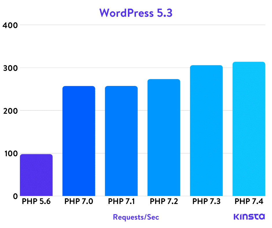 Comparativa de WordPress 5.3 PHP