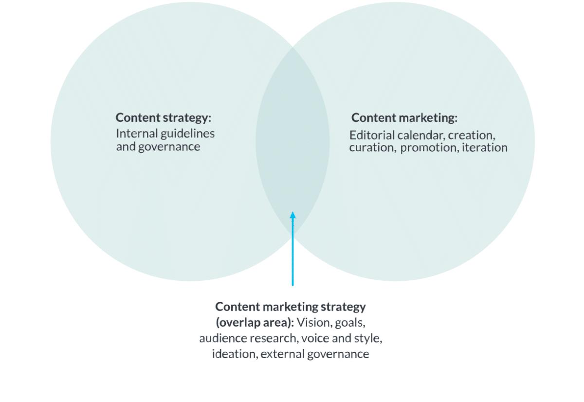 Diferencia entre la estrategia de contenido y la comercialización de contenido