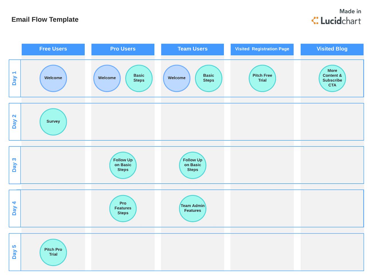 Ejemplo de segmentación de correo electrónico