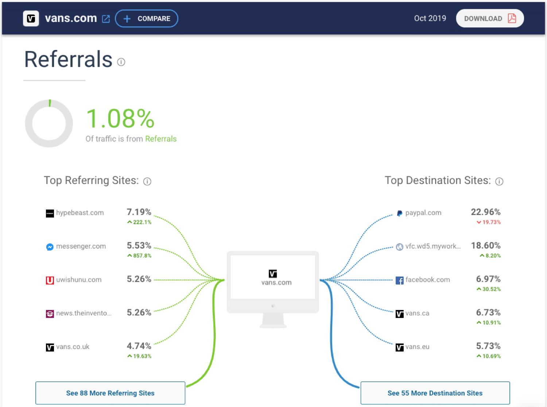 Espiar el tráfico de la competencia usando SimilarWeb