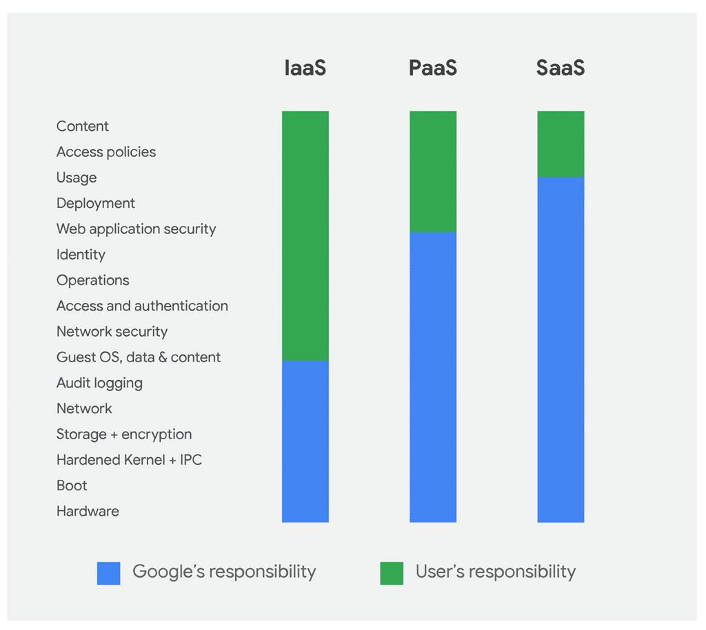 Modelo de responsabilidad compartida de la plataforma Google Cloud