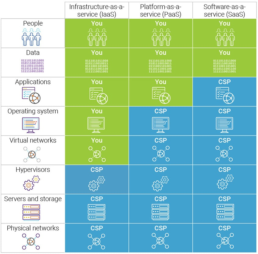 Modelo de Responsabilidad Compartida de Seguridad en la Nube (Fuente de la imagen: Sinopsis)