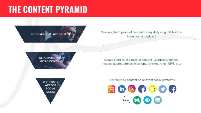 Pirámide de contenido por GaryVee