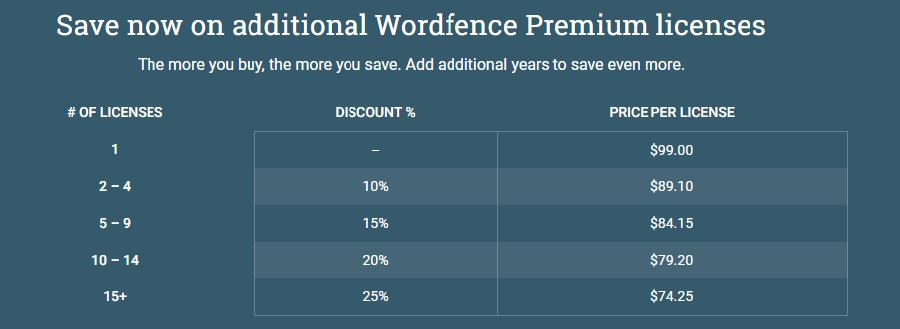 Precios de la prima de Wordfence